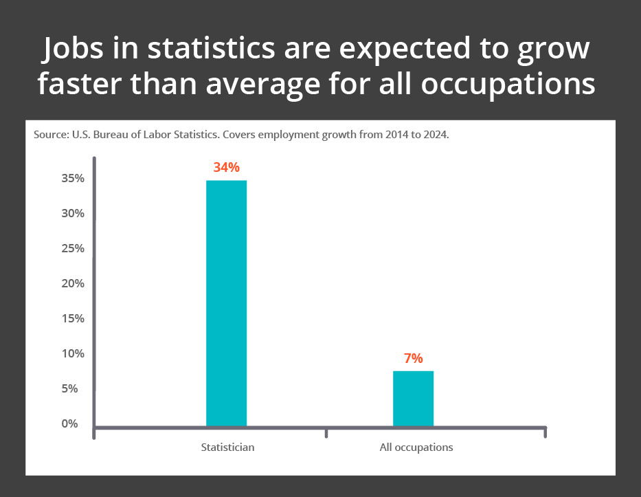 Job Growth in Statistics Compared to Other Jobs