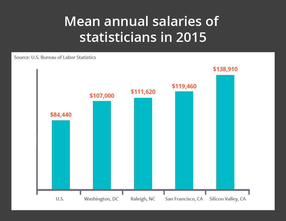 Mean Salaries for Statisticians