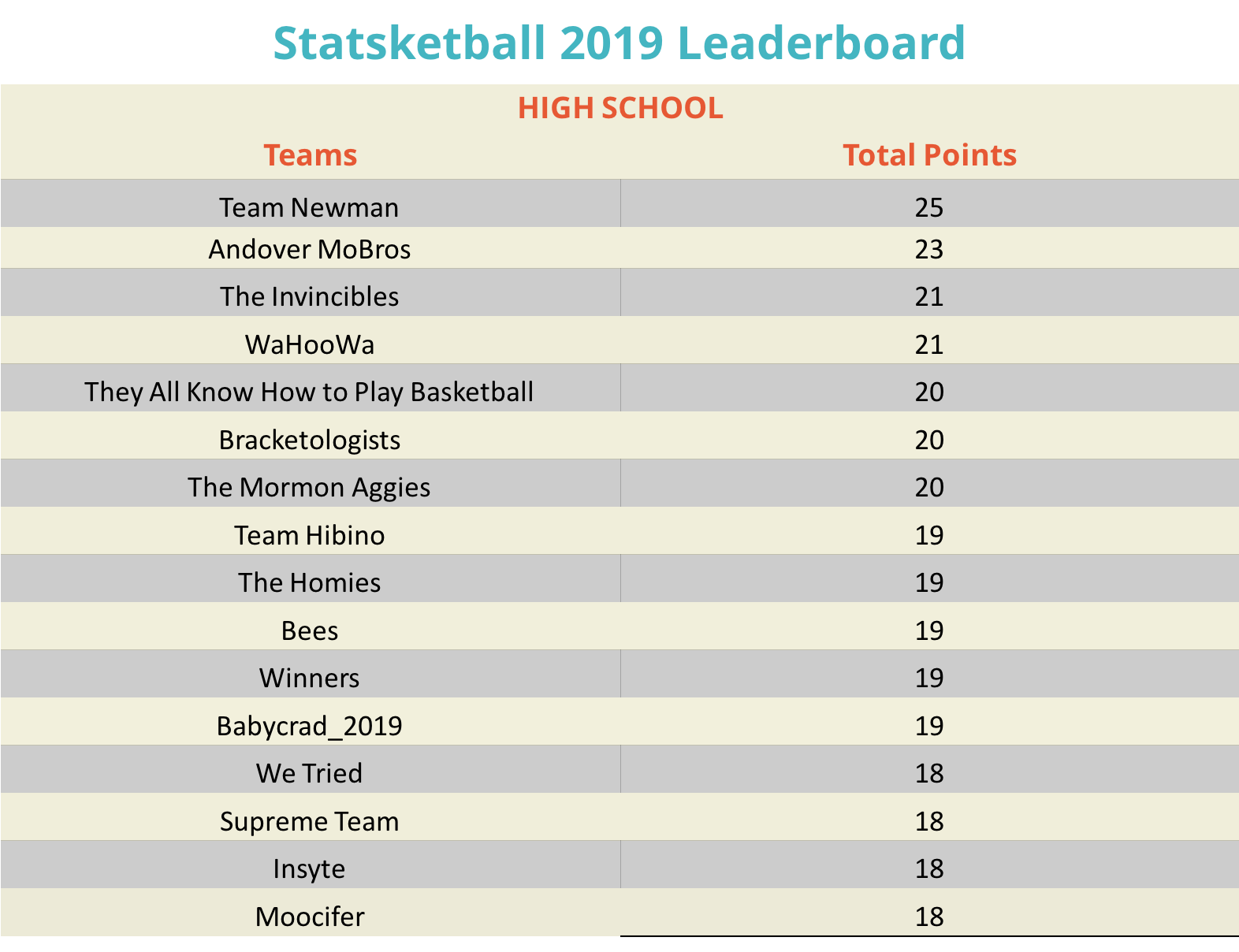 HS Leader032519_Statsketball