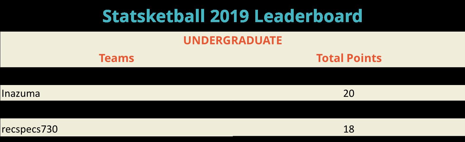 UnderGrad 325219_Statsketball Leaderboard